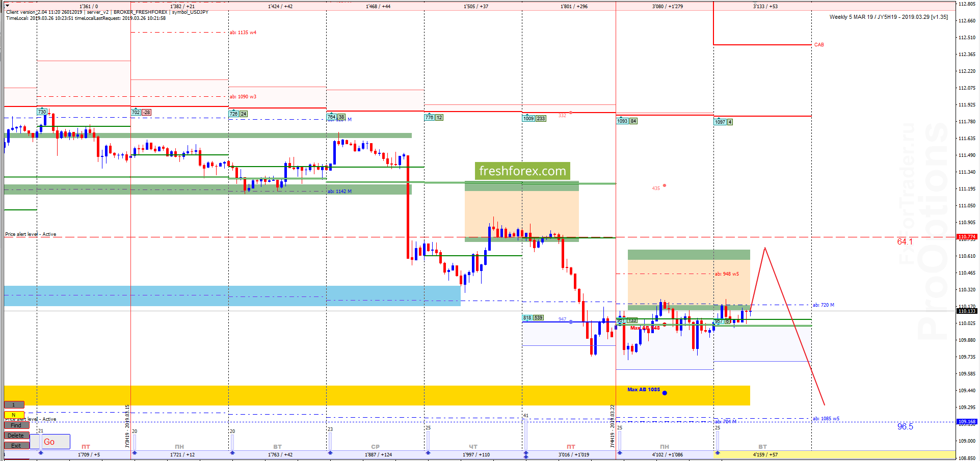 USD/JPY: Потоковый баланс - точка входа!