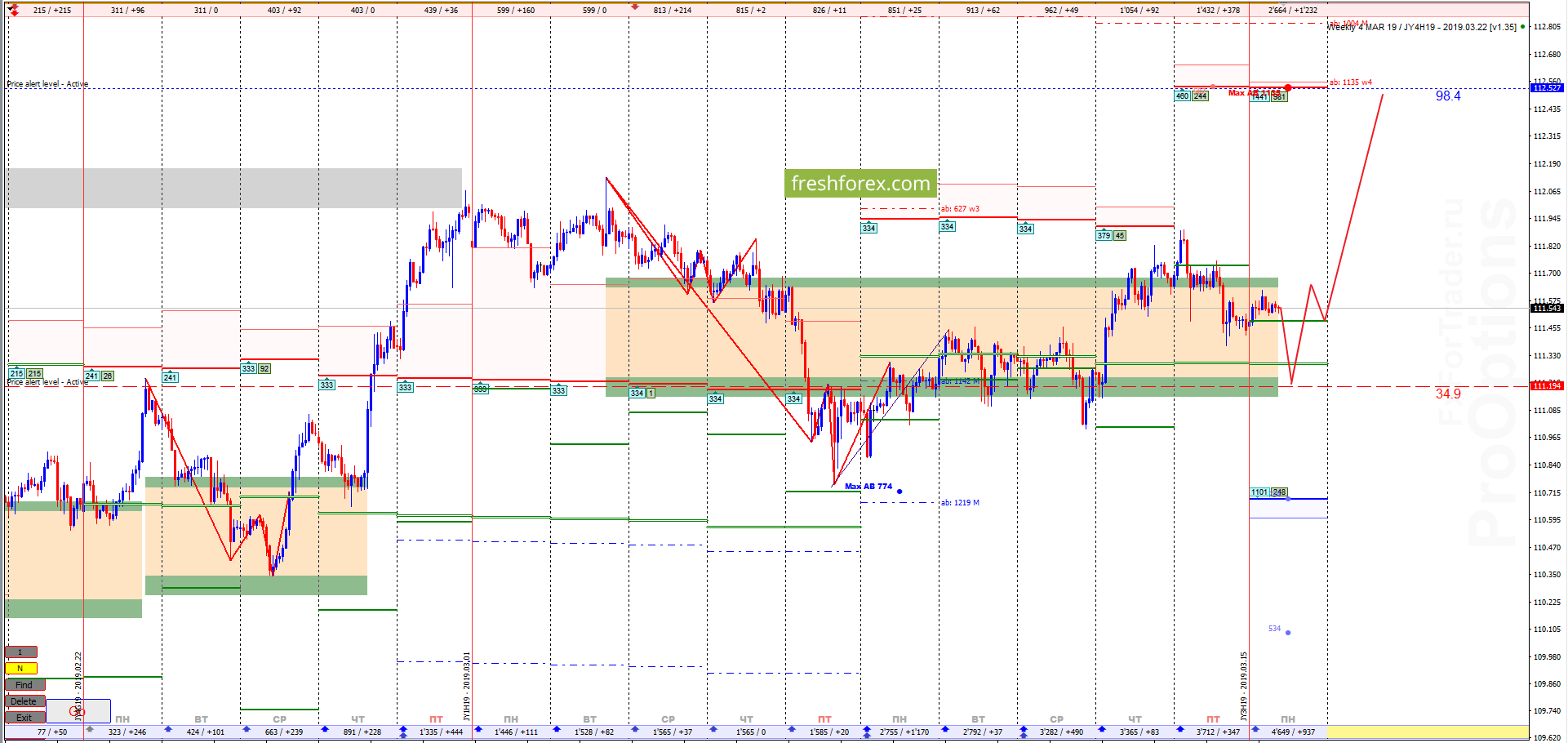 USD/JPY: Приоритет роста продолжается!