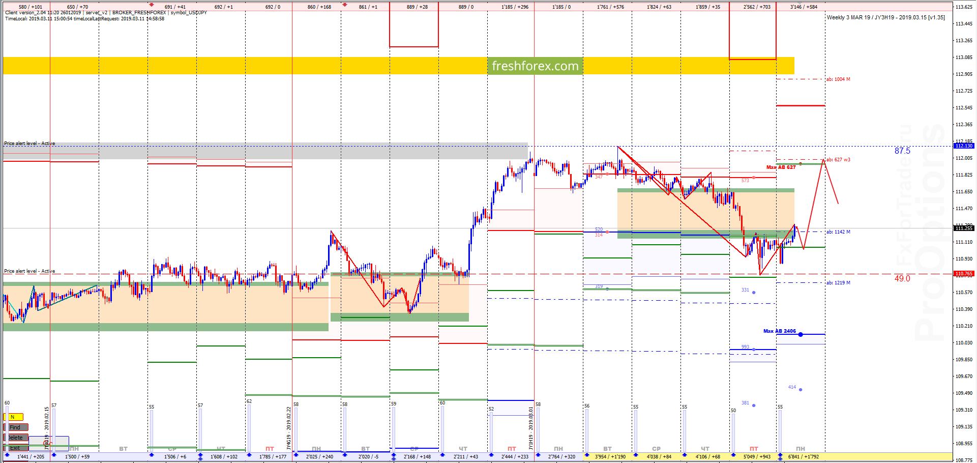 USD/JPY: Тренд продолжается!