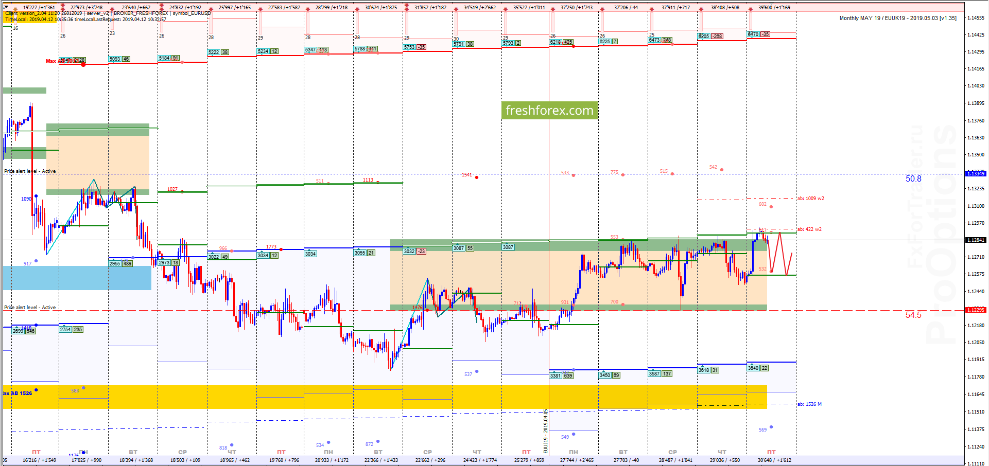 EUR/USD: Экспирация первого цикла!