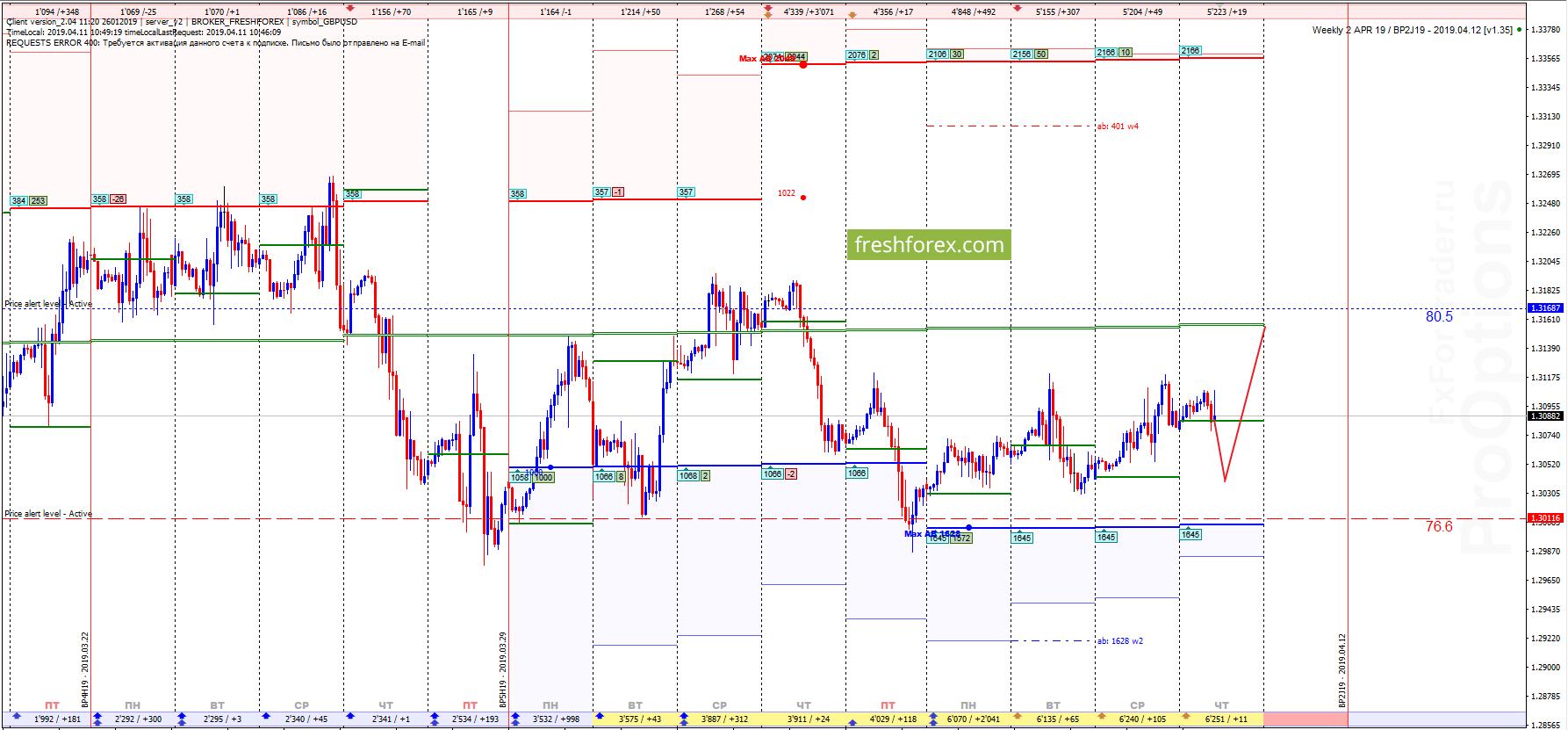 GBP/USD: Флэт в замкнутой структуре!