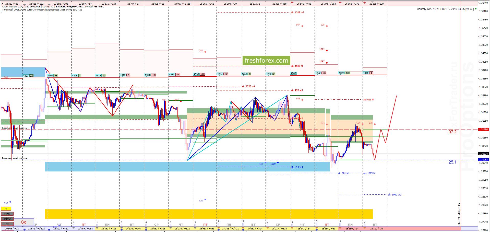 GBP/USD: Коррекция роста!