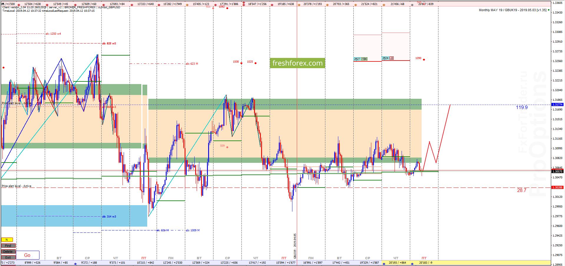 GBP/USD: Рискованные покупки!