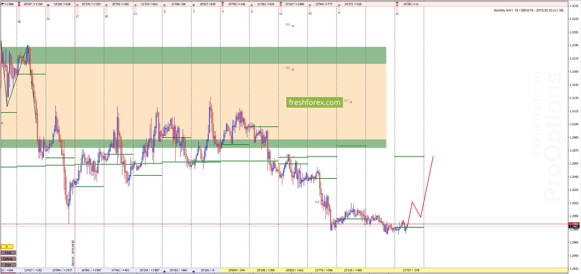 GBP/USD: Рост к балансовому долгу!