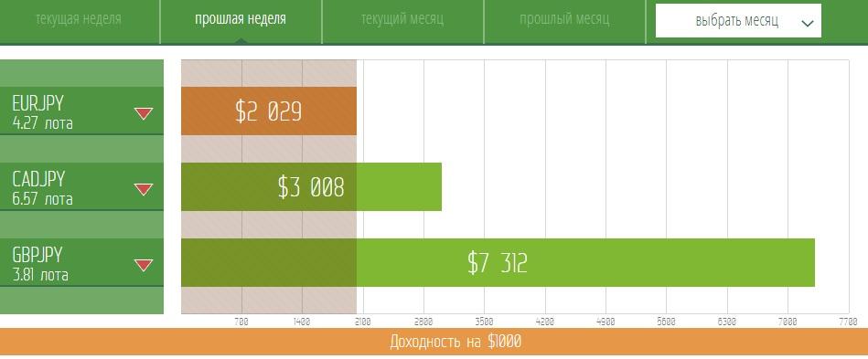 USD/JPY: Коррекция в область выгодных цен!