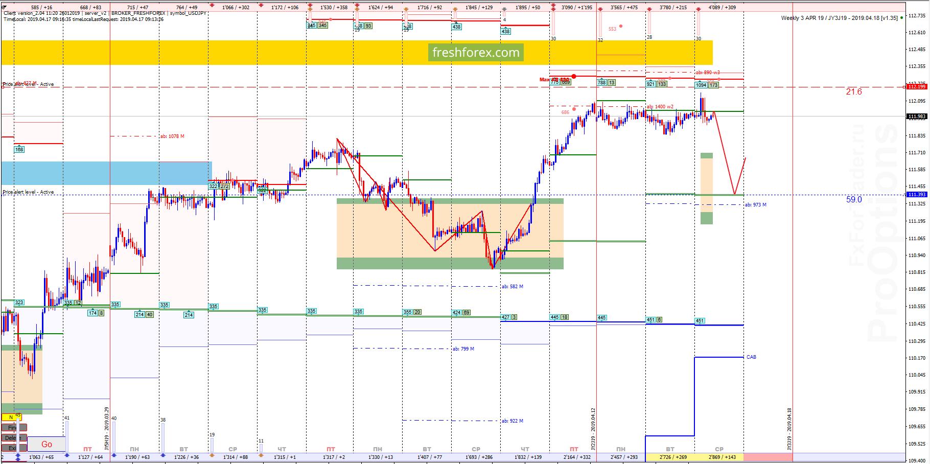 USD/JPY: Прежние планы!