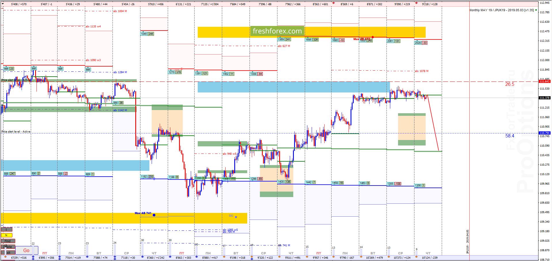 USD/JPY: Продажи актуальны!