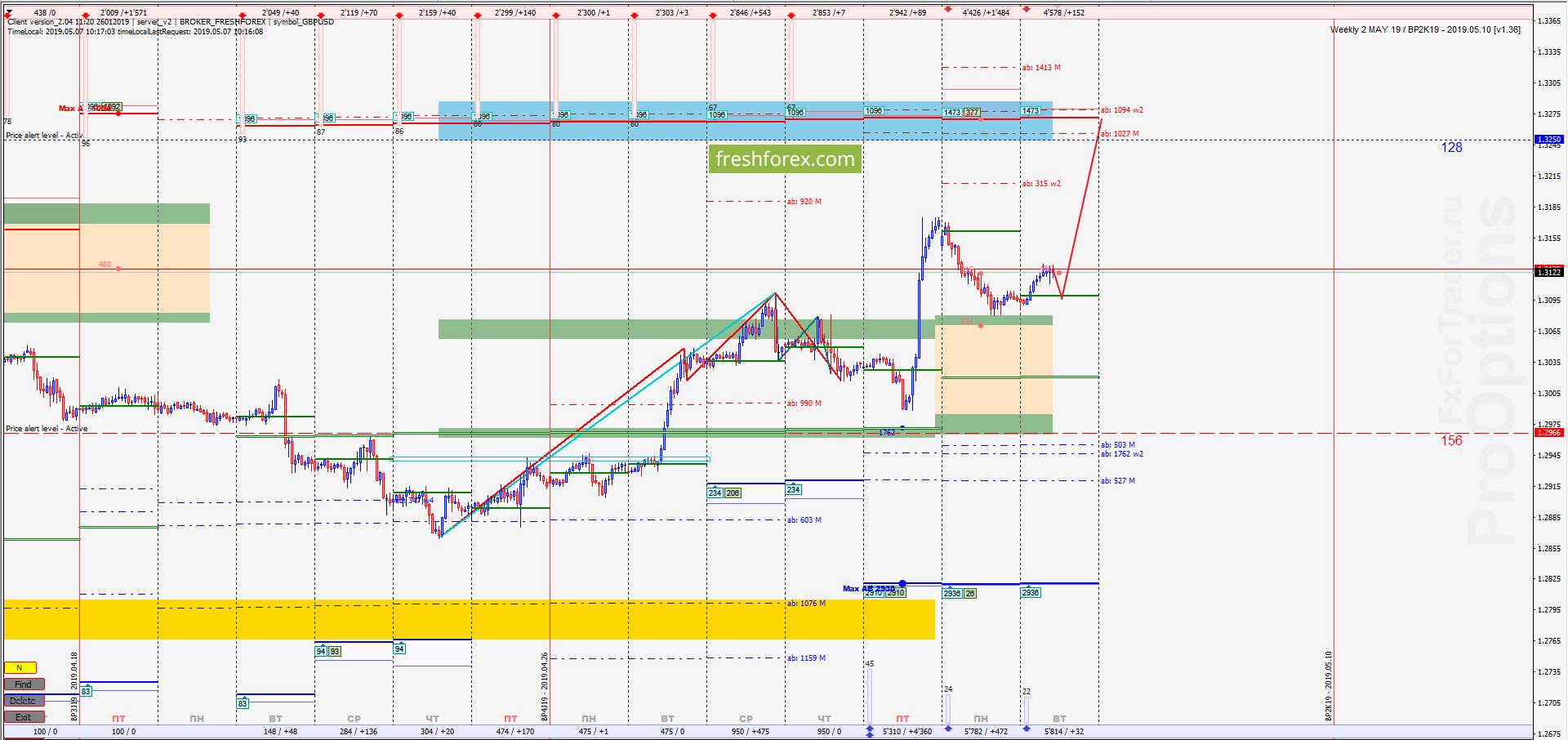 GBP/USD: Коррекция восходящего импульса!