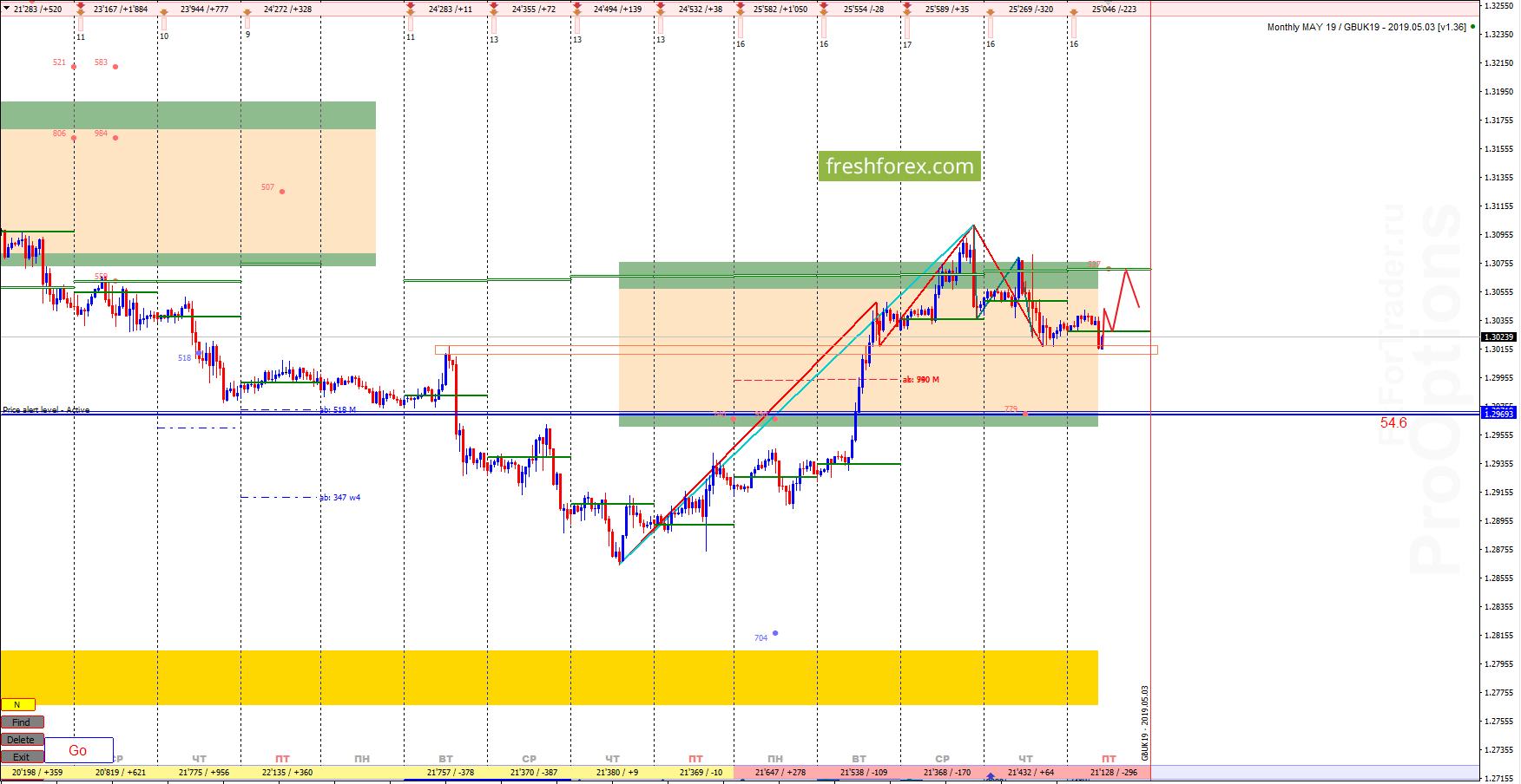 GBP/USD: Неопределённость!