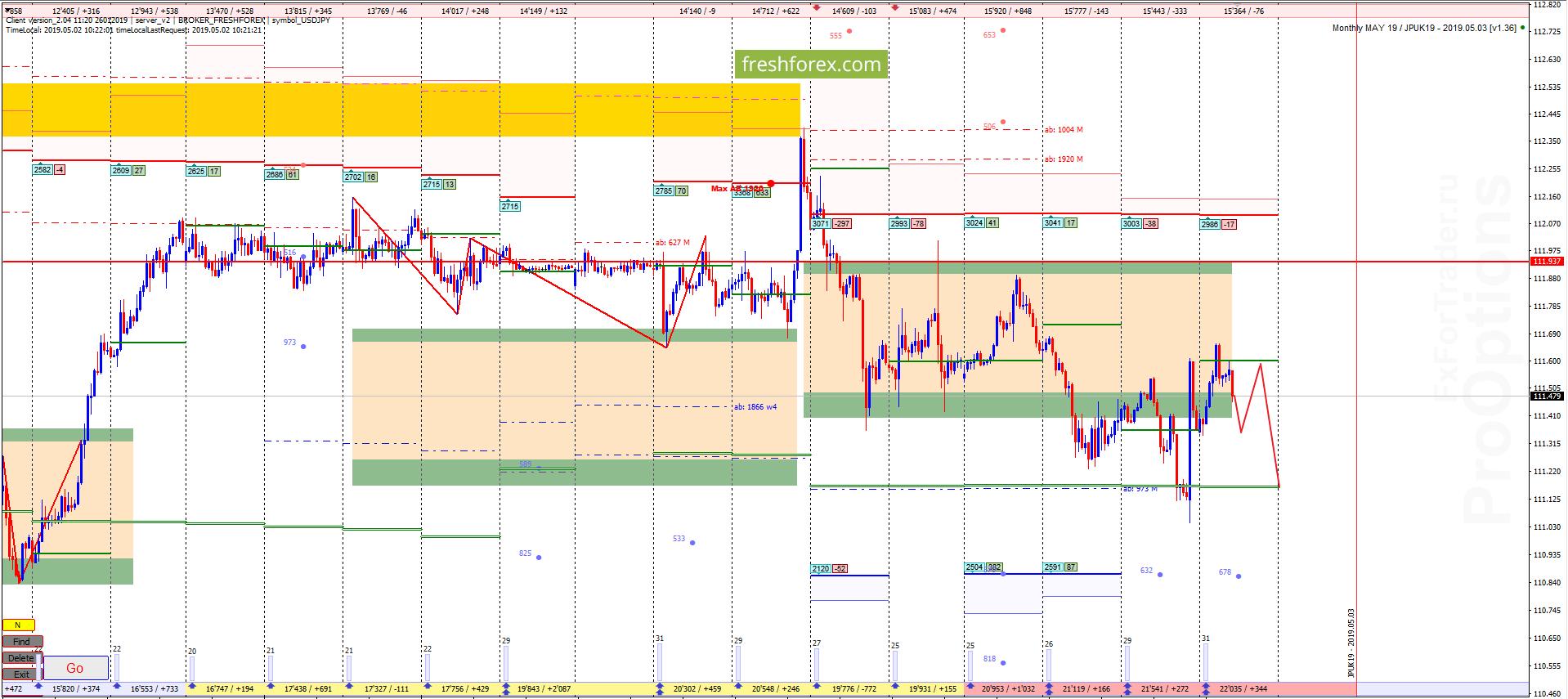 USD/JPY: Флэт в замкнутой структуре!