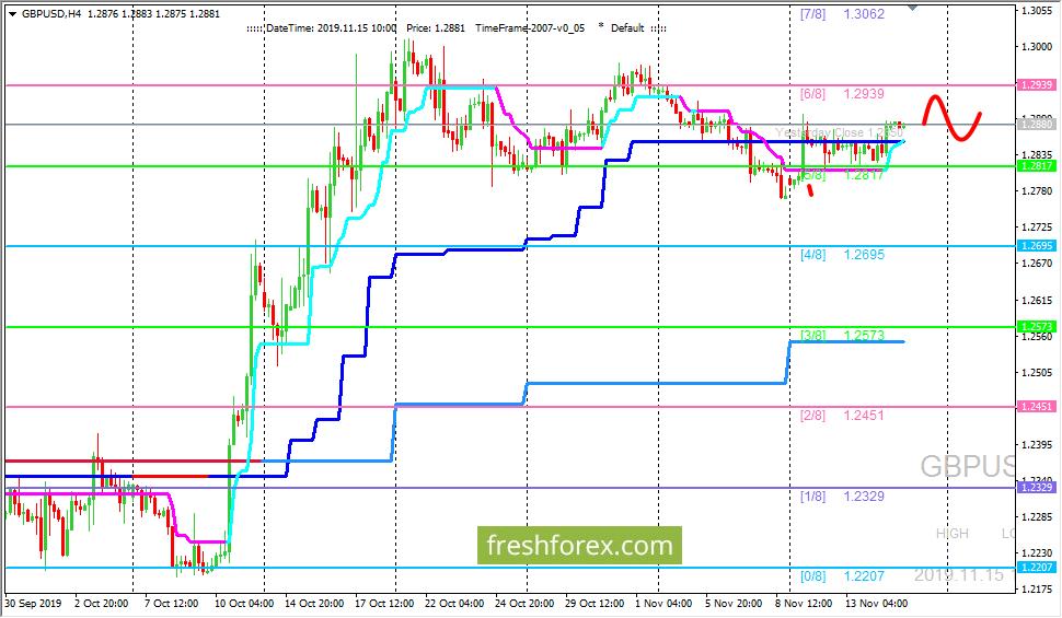 GBP/USD: продолжаеться боковик