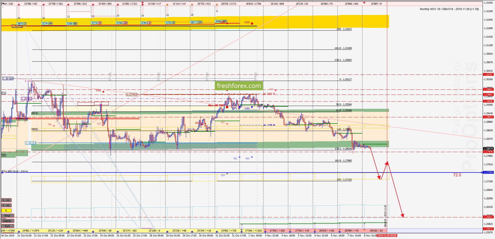 GBP/USD: Импульс усилиться!