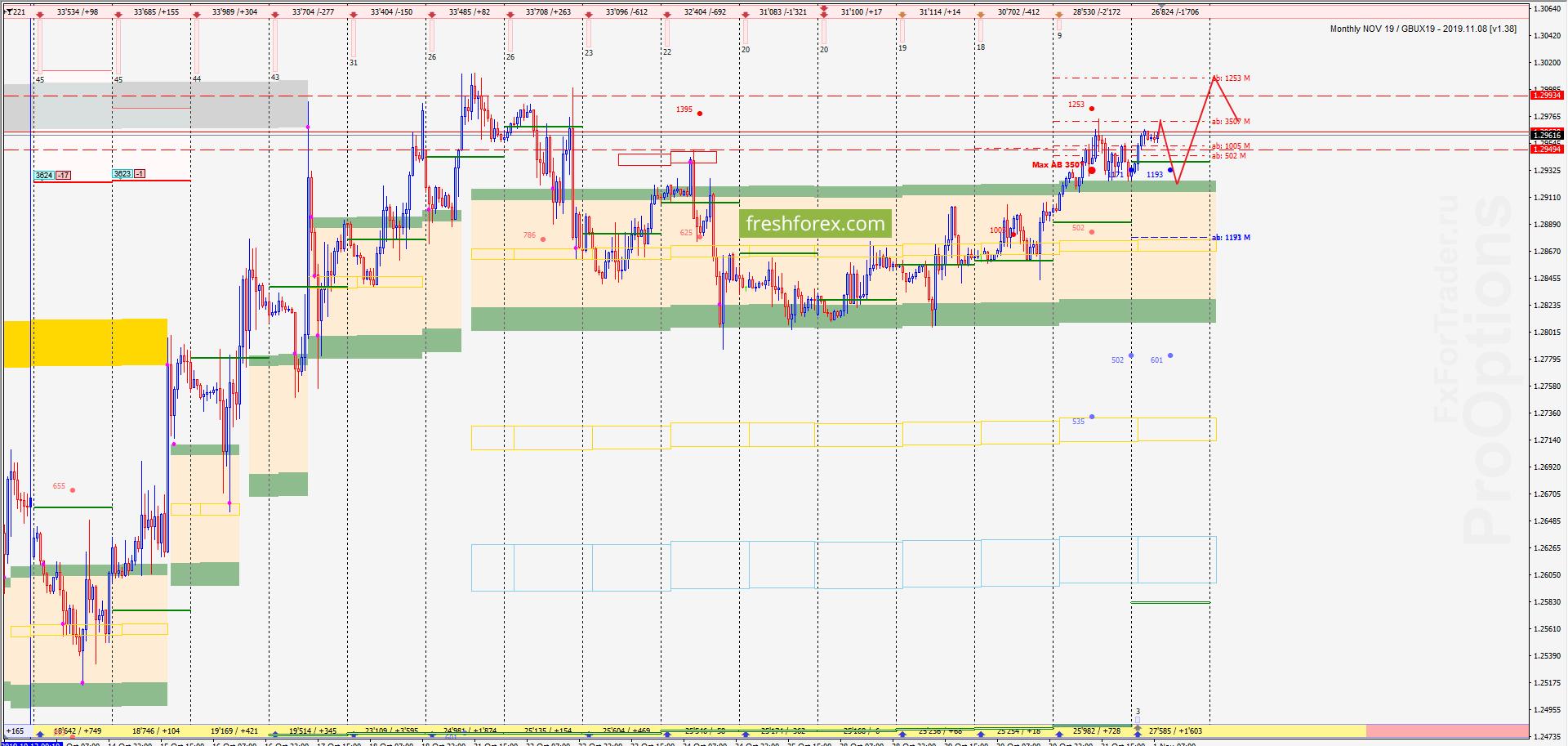 GBP/USD: Расширение импульса!