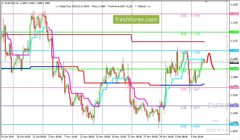 EUR/USD: валютная пара движется к уровню (4/8)