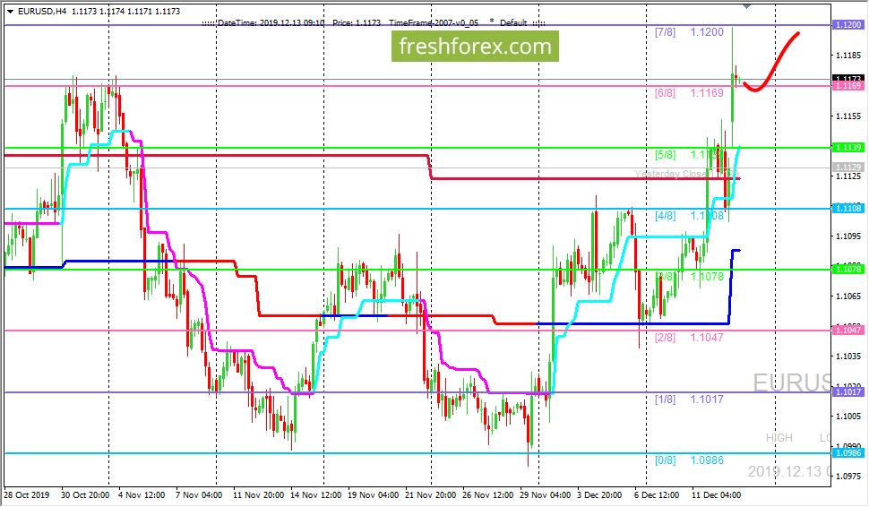EUR/USD: ждем ретеста уровня 1.20