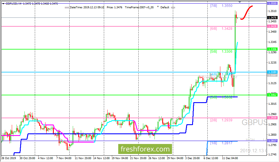 GBP/USD: перерисовка уровней