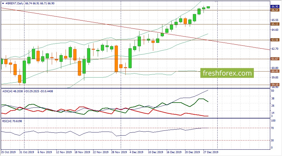 Нефть демонстрирует самый сильный тренд на рынке!