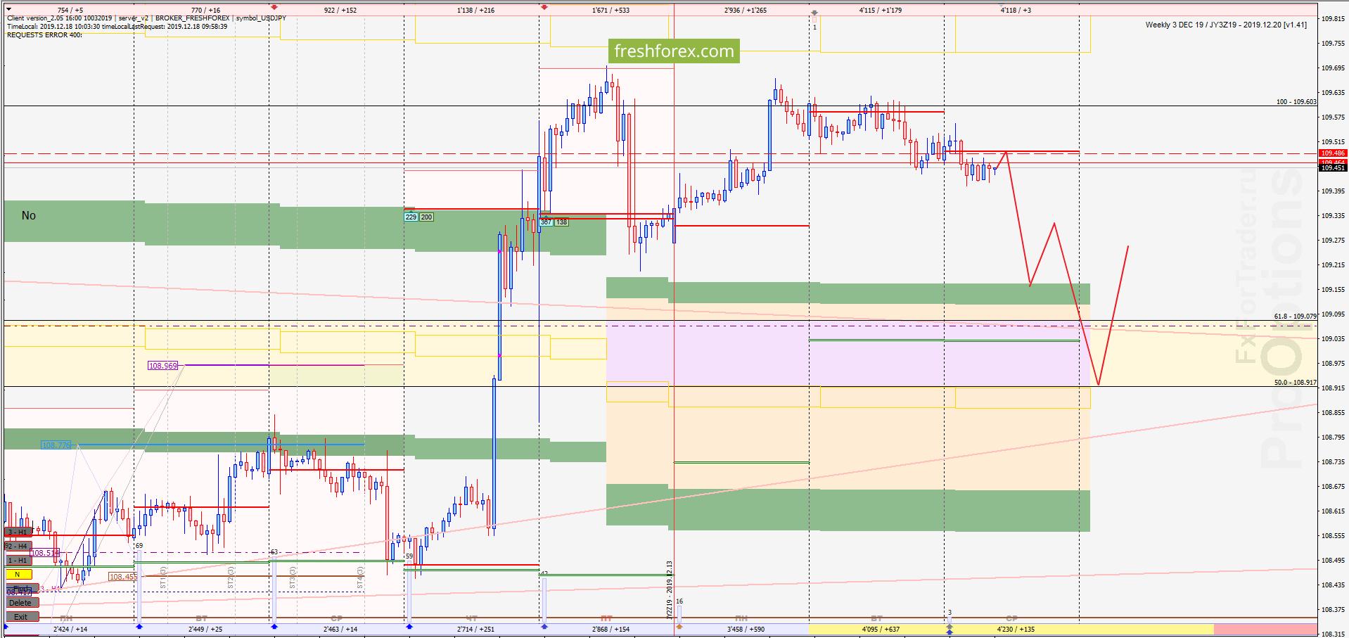 USD/JPY: Плановая коррекция!