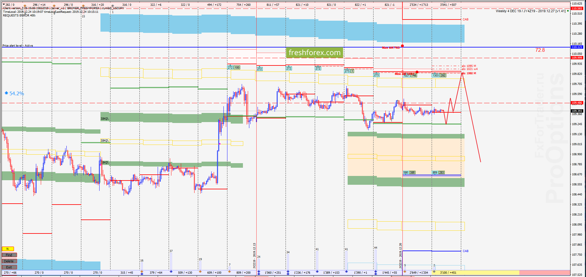 USD/JPY: Покупки выглядят актуально!