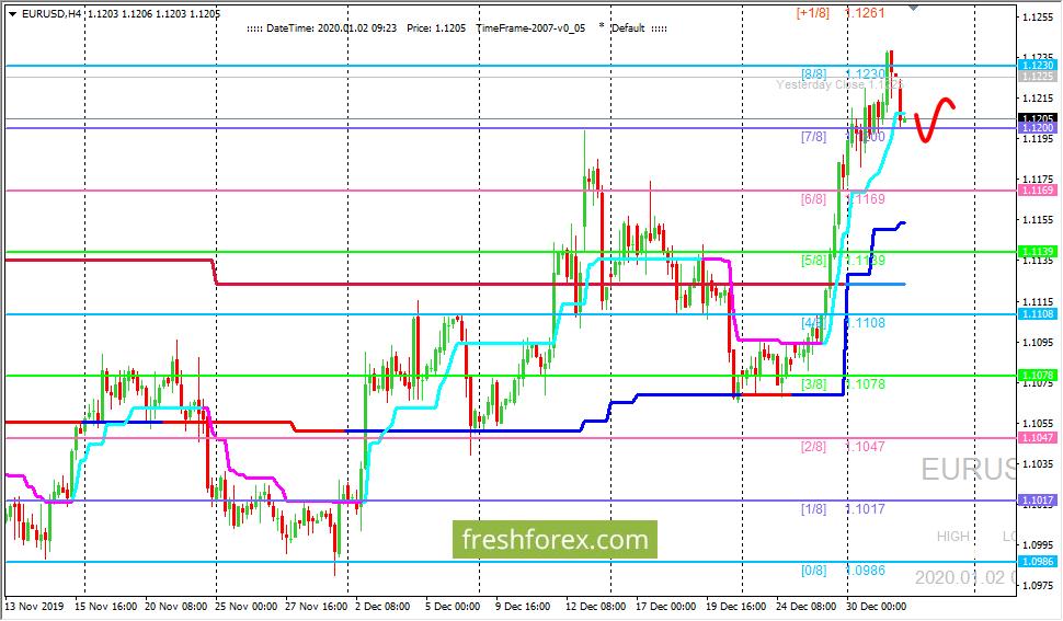 EUR/USD: валютная пара встретила сильное сопротивление на уровне (8/8)