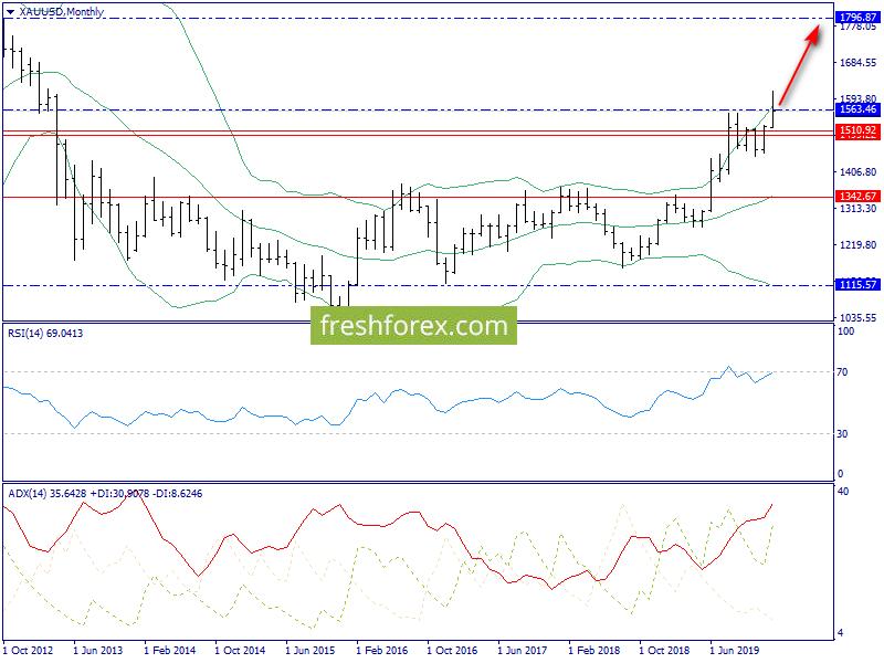 Тижневий огляд. S & P500, нафту, золото.