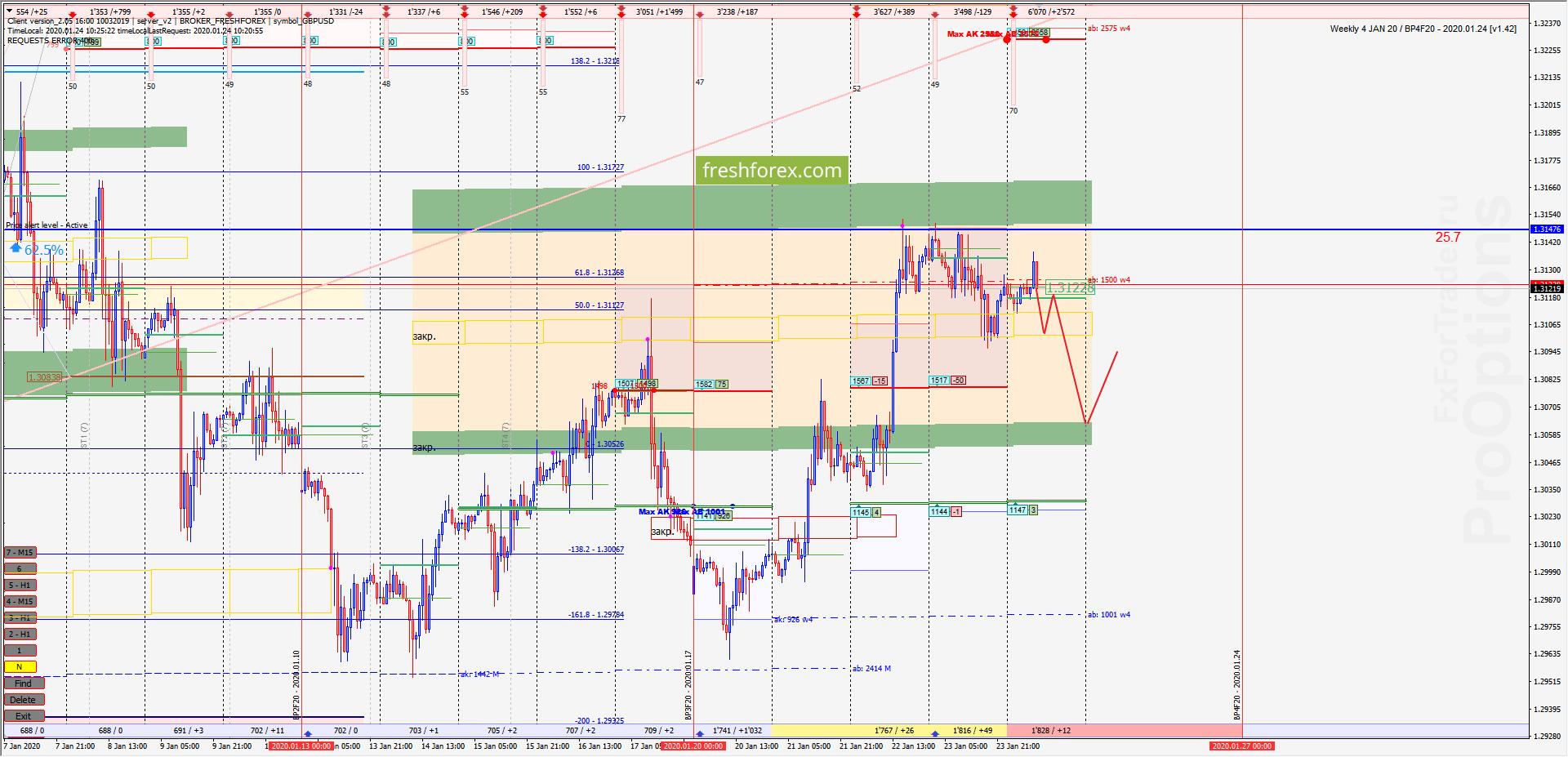 GBP/USD: Экспирация контракта!