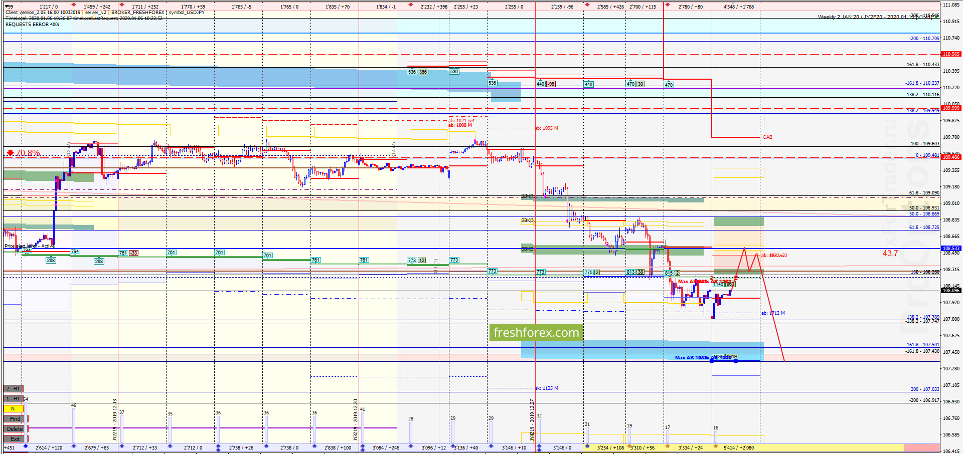 USD/JPY: Продолжаем снижение!