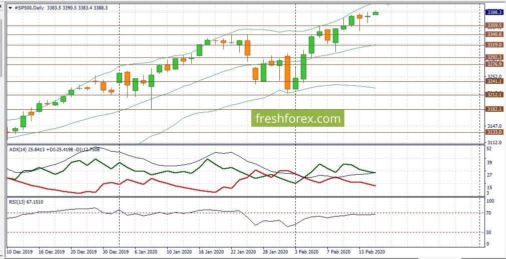 Ралли на фондовых рынках!