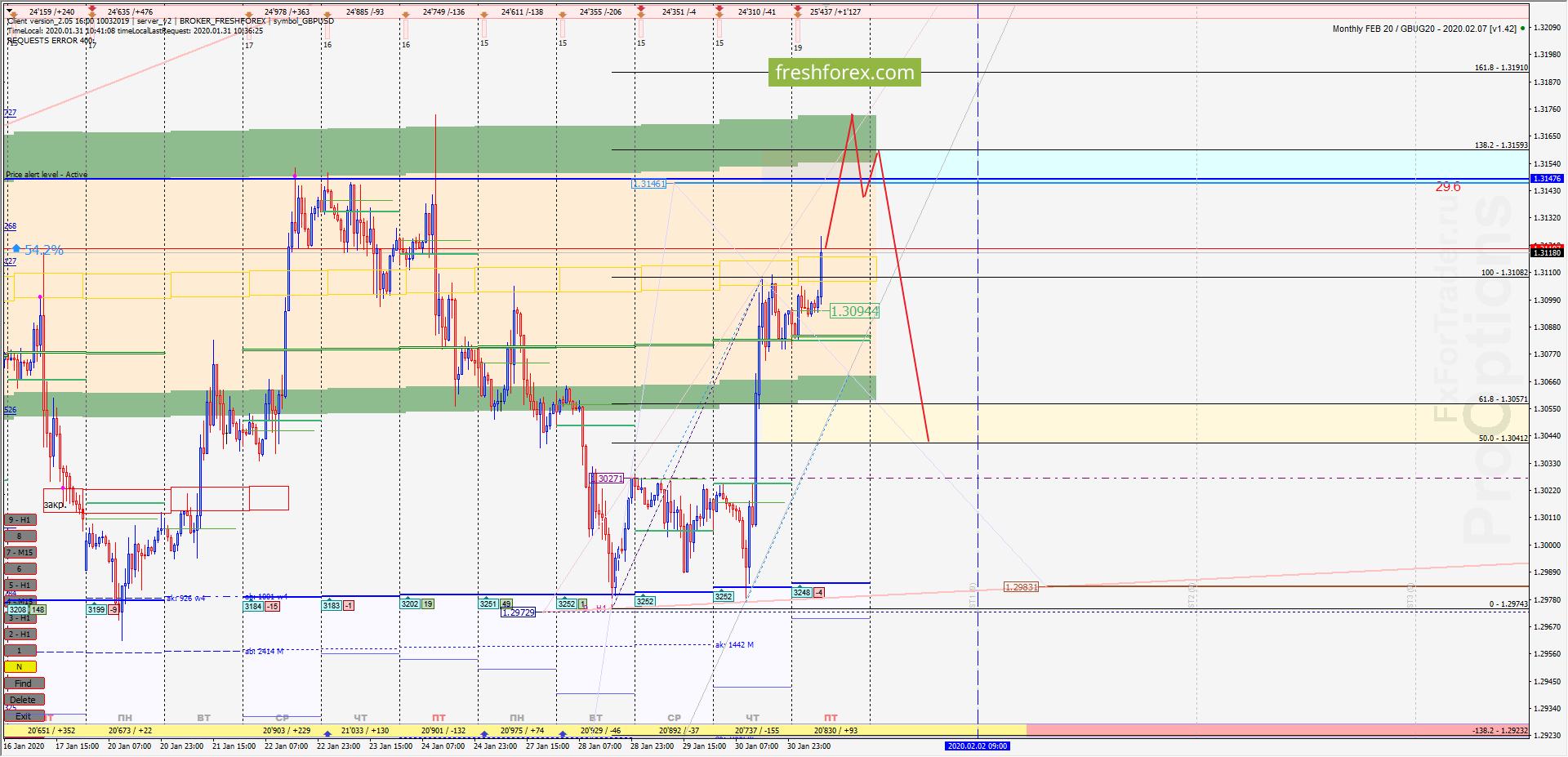 GBP/USD: Фундаментальный фактор!