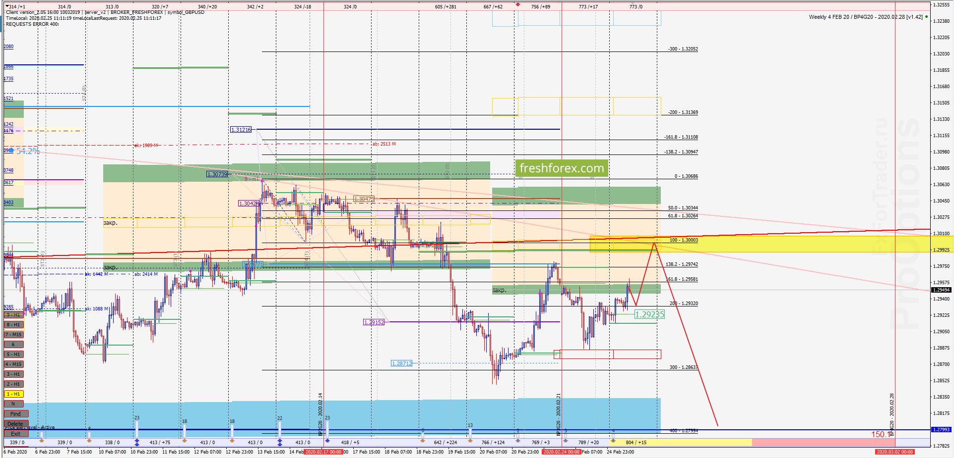 GBP/USD: Реализация накопления!