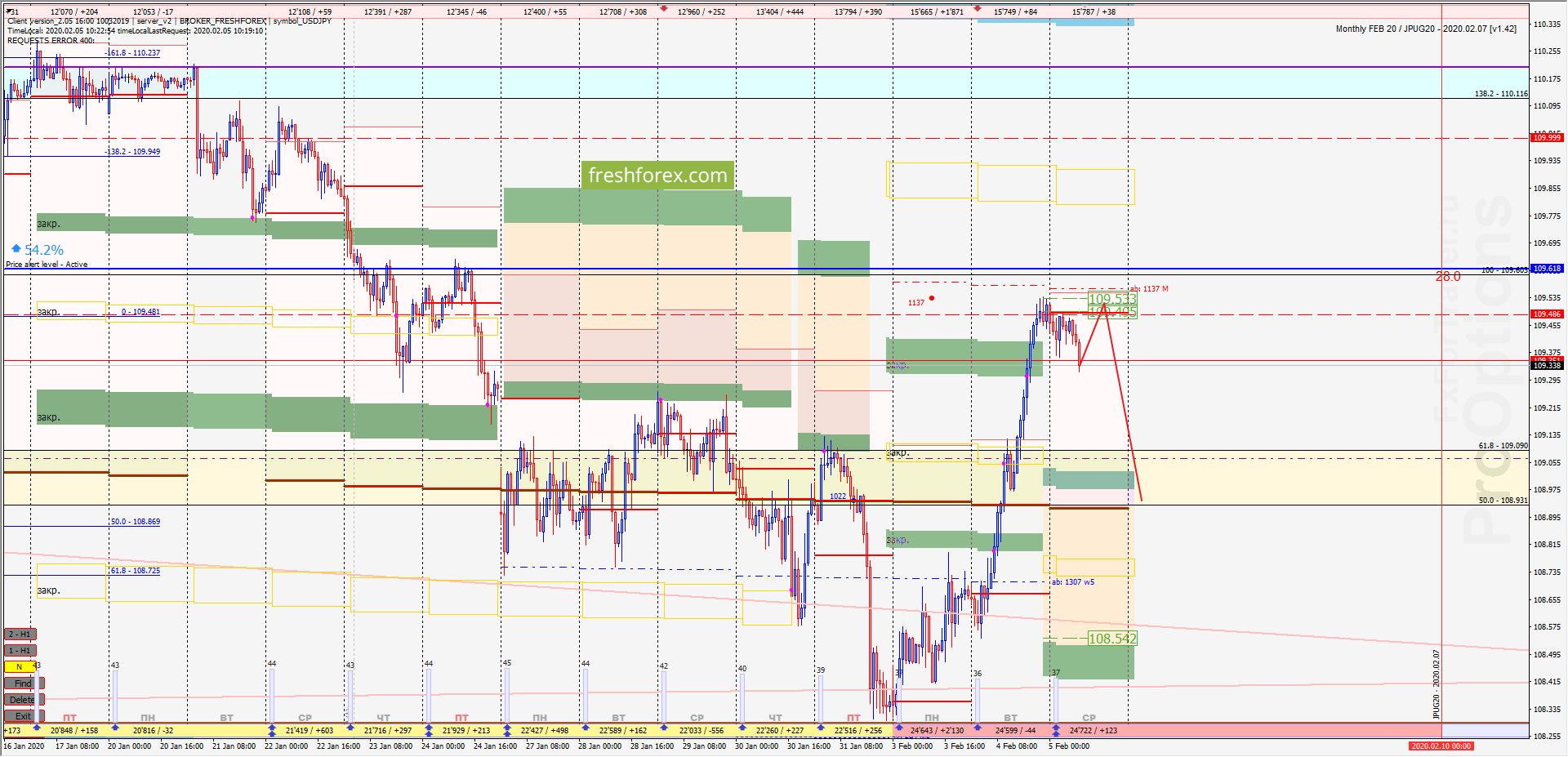 USD/JPY: Экспирационный импульс!