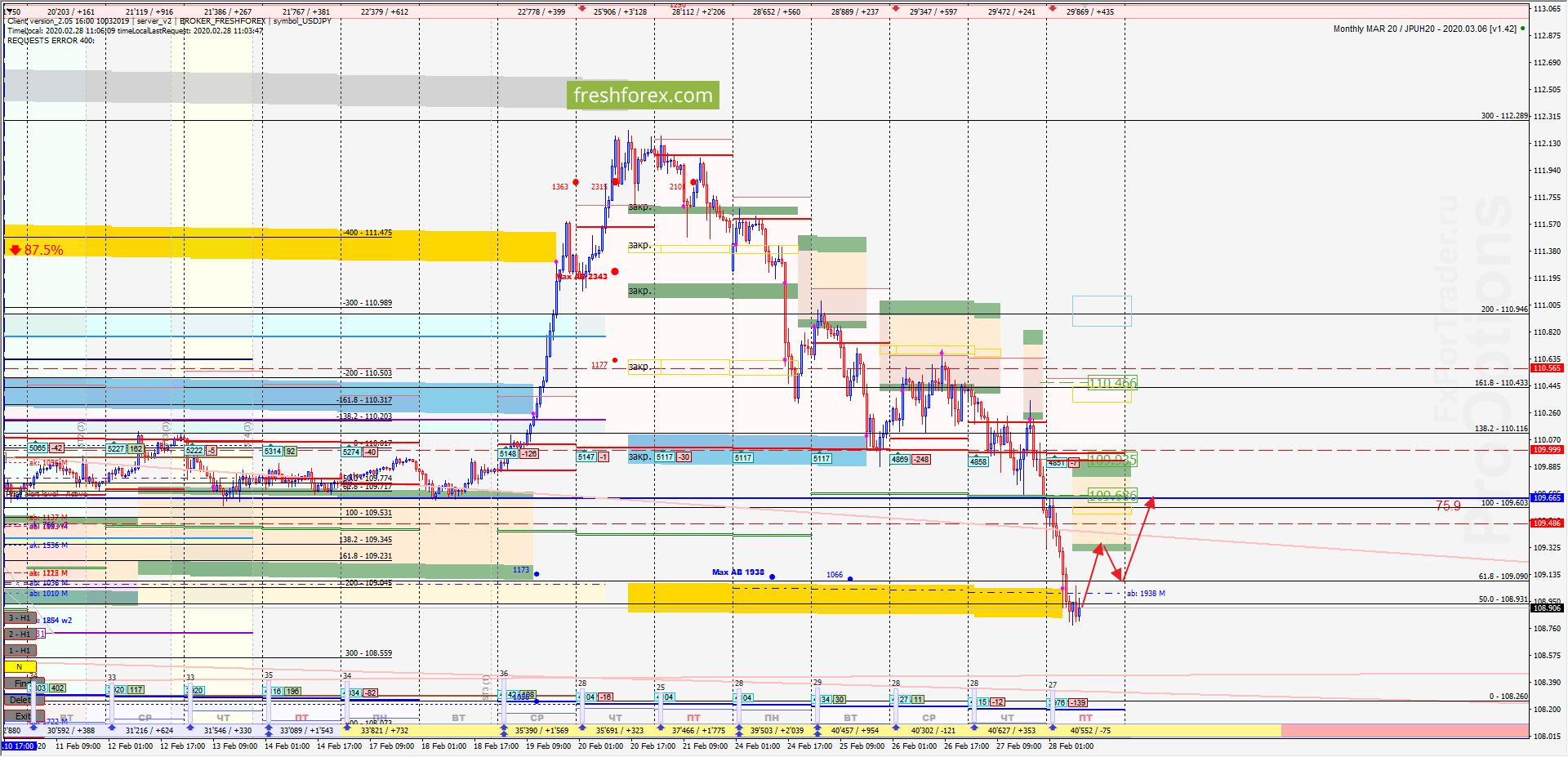 USD/JPY: Коррекция в тренде!