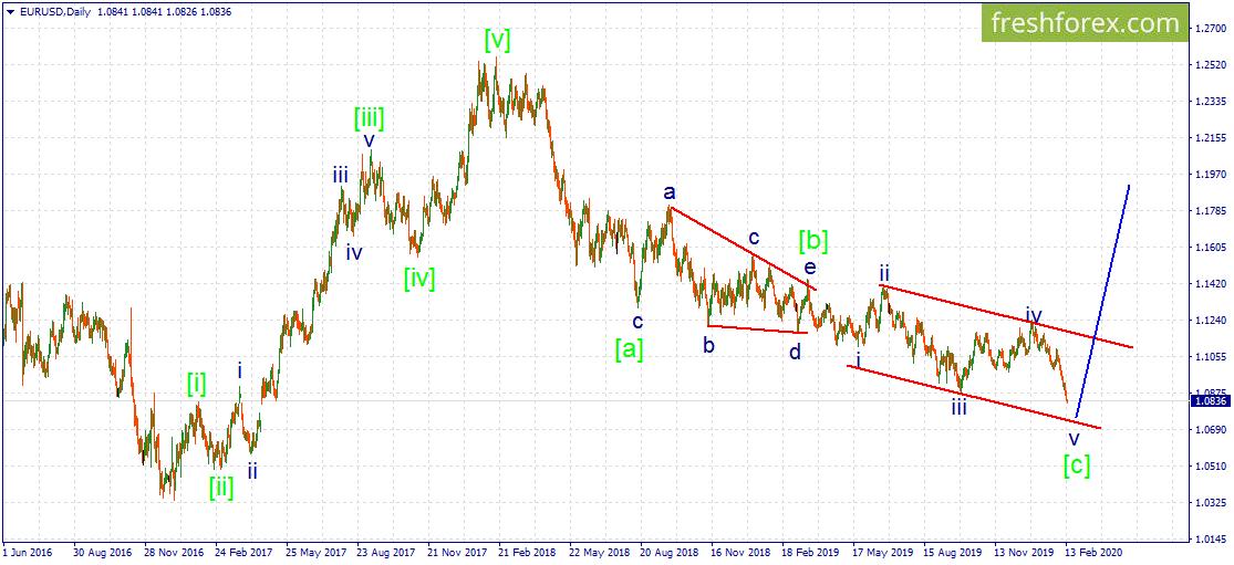 EUR/USD. Евро остается под давлением.