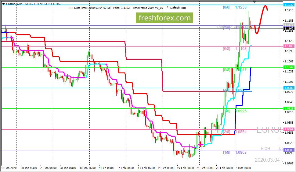 EUR/USD: ждем цену на уровне (8/8)